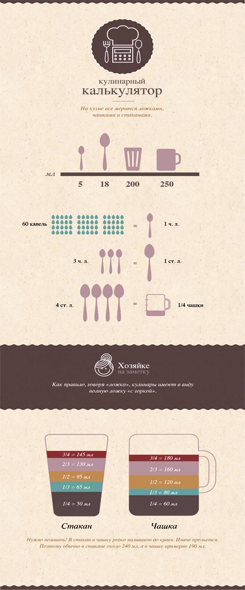 таблица кулинарных мер