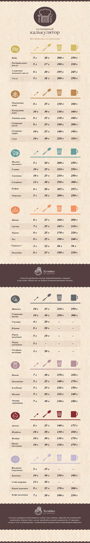 таблица кулинарных мер продуктов